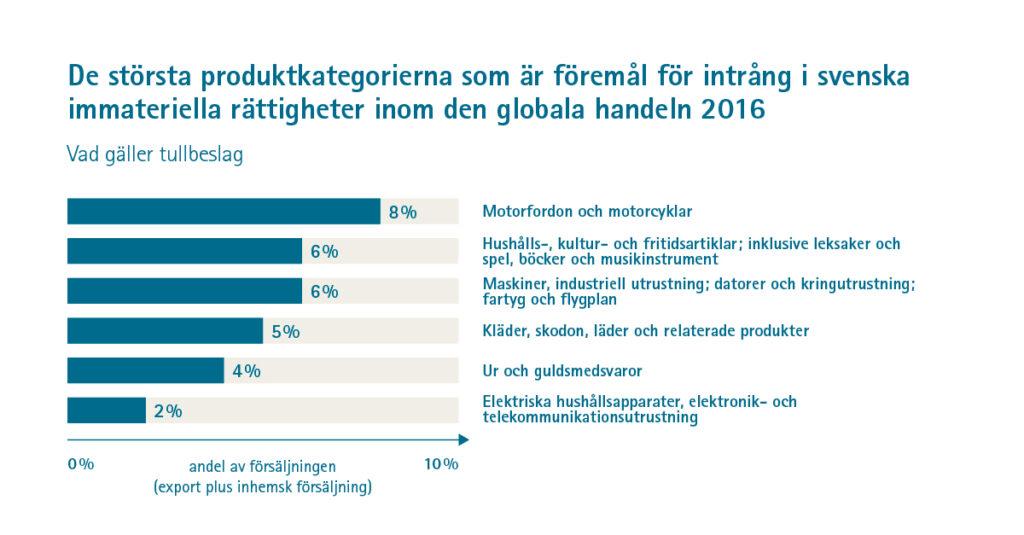 Topp 6 mest piratkopierade svenska produktkategorier sorterat på andel av försäljningen. (Patent- och registreringsverket)