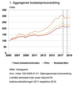Aggregerad bostadsprisutveckling 2005-2019 enligt Finansinspektionens rapport Den svenska bolånemarknaden (2019).
