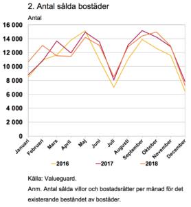 Antal sålda bostäder enligt Finansinspektionens rapport Den svenska bolånemarknaden (2019).
