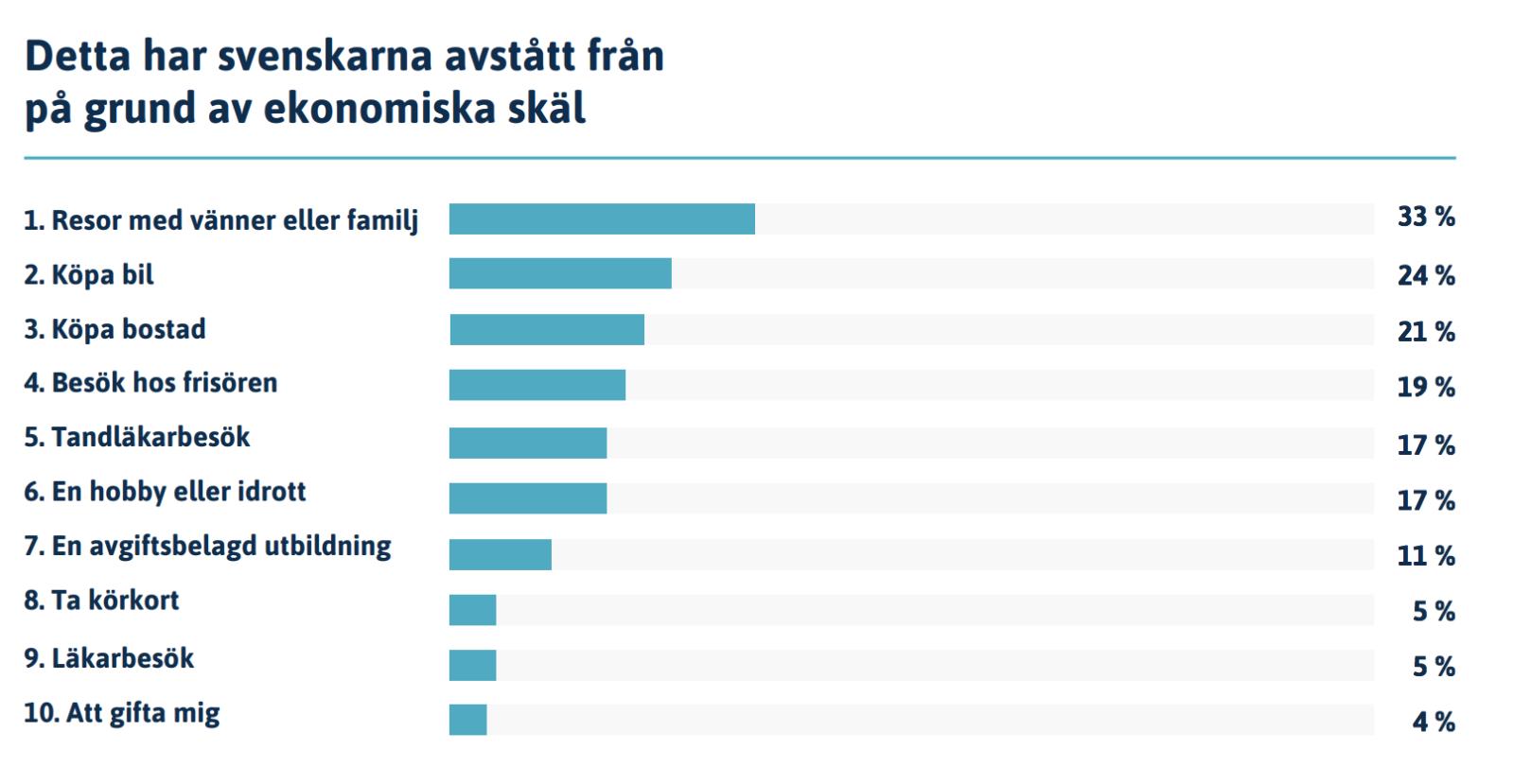Enligt en undersökning från Novus, publicerad i augusti 2019, avstår svenskarna från en rad olika saker när ekonomin tryter. Kanske kan en enkel budget vara lösningen?