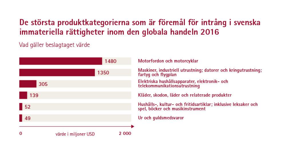 De största produktkategorierna som är föremål för piratkopior, piratkopiering och intrång i svenska immateriella rättigheter inom den globala handeln, 2016